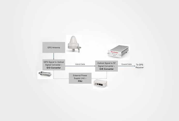 GPS over Fiber System